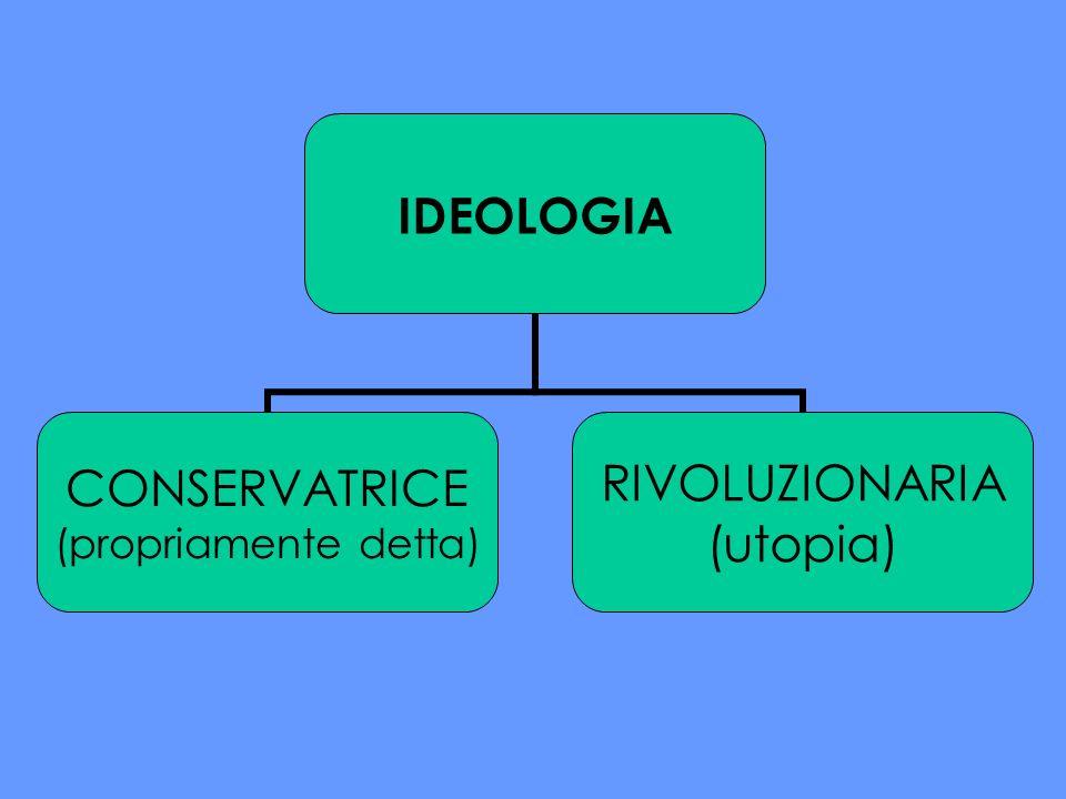 IDEOLOGIA CONSERVATRICE (propriamente detta) RIVOLUZIONARIA (utopia)