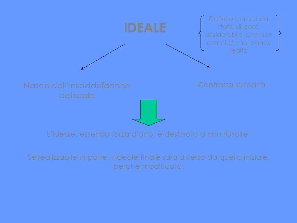 IDEALE Nasce dallinsoddisfazione del reale Contrasta la realtà Definito come una stato di cose desiderabile che non coincide mai con la realtà Se real