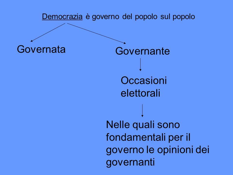 Democrazia è governo del popolo sul popolo Governata Governante Occasioni elettorali Nelle quali sono fondamentali per il governo le opinioni dei gove