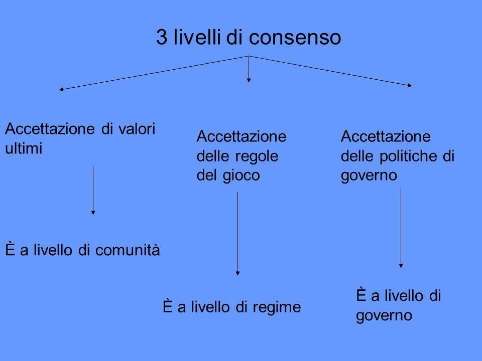 3 livelli di consenso Accettazione di valori ultimi È a livello di comunità Accettazione delle regole del gioco È a livello di regime Accettazione del