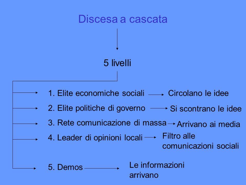 Discesa a cascata 5 livelli 1.Elite economiche sociali 2.Elite politiche di governo 3.Rete comunicazione di massa 4.Leader di opinioni locali 5.Demos