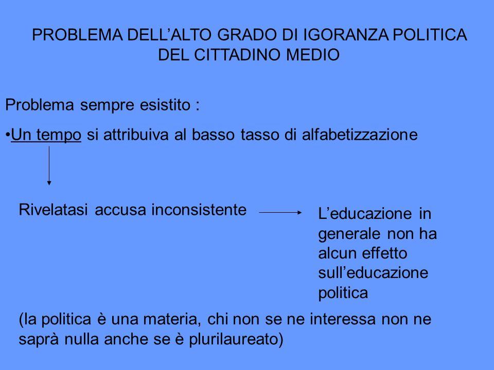 PROBLEMA DELLALTO GRADO DI IGORANZA POLITICA DEL CITTADINO MEDIO Problema sempre esistito : Un tempo si attribuiva al basso tasso di alfabetizzazione