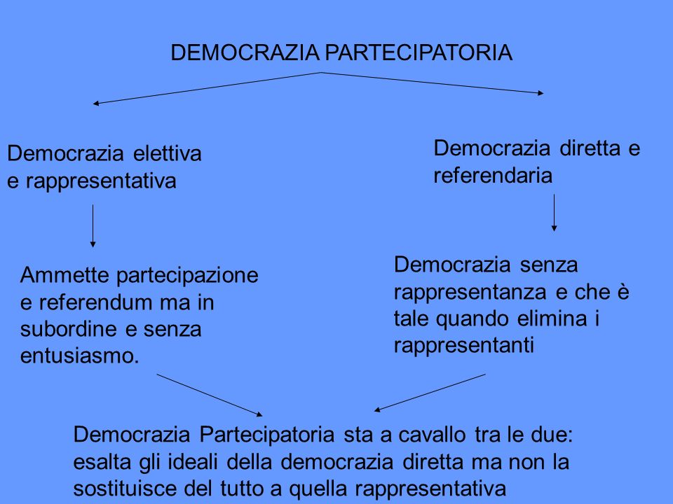 DEMOCRAZIA PARTECIPATORIA Democrazia elettiva e rappresentativa Ammette partecipazione e referendum ma in subordine e senza entusiasmo. Democrazia dir