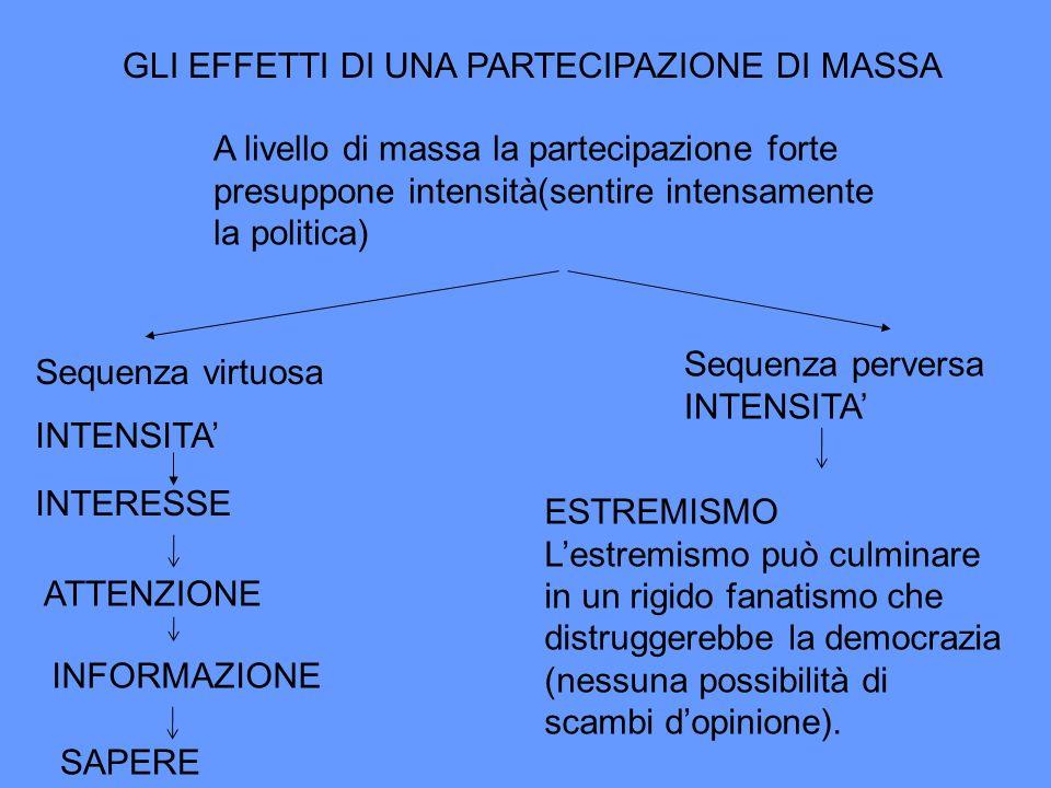 GLI EFFETTI DI UNA PARTECIPAZIONE DI MASSA A livello di massa la partecipazione forte presuppone intensità(sentire intensamente la politica) Sequenza