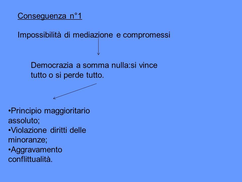 Conseguenza n°1 Impossibilità di mediazione e compromessi Democrazia a somma nulla:si vince tutto o si perde tutto. Principio maggioritario assoluto;