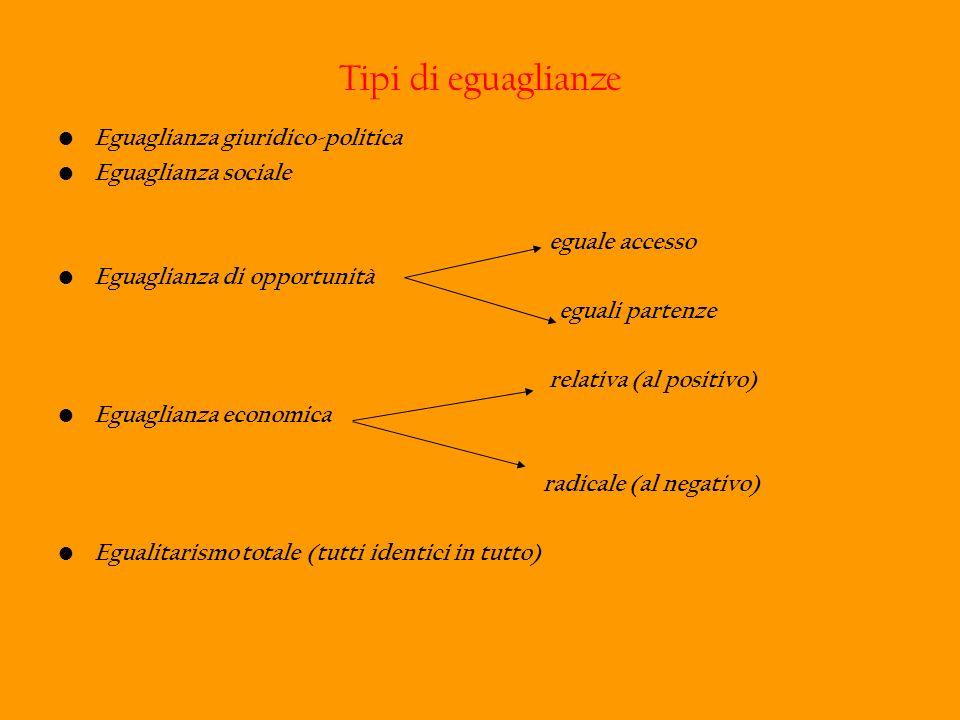 Tipi di eguaglianze Eguaglianza giuridico-politica Eguaglianza sociale eguale accesso Eguaglianza di opportunità eguali partenze relativa (al positivo