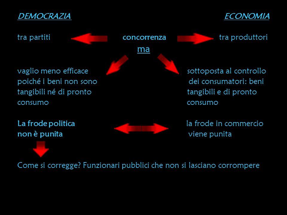 DEMOCRAZIA ECONOMIA tra partiti concorrenza tra produttori ma vaglio meno efficace sottoposta al controllo poiché i beni non sono dei consumatori: ben