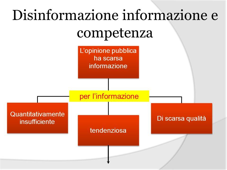 Lopinione pubblica ha scarsa informazione Quantitativamente insufficiente tendenziosa Di scarsa qualità per linformazione Disinformazione informazione