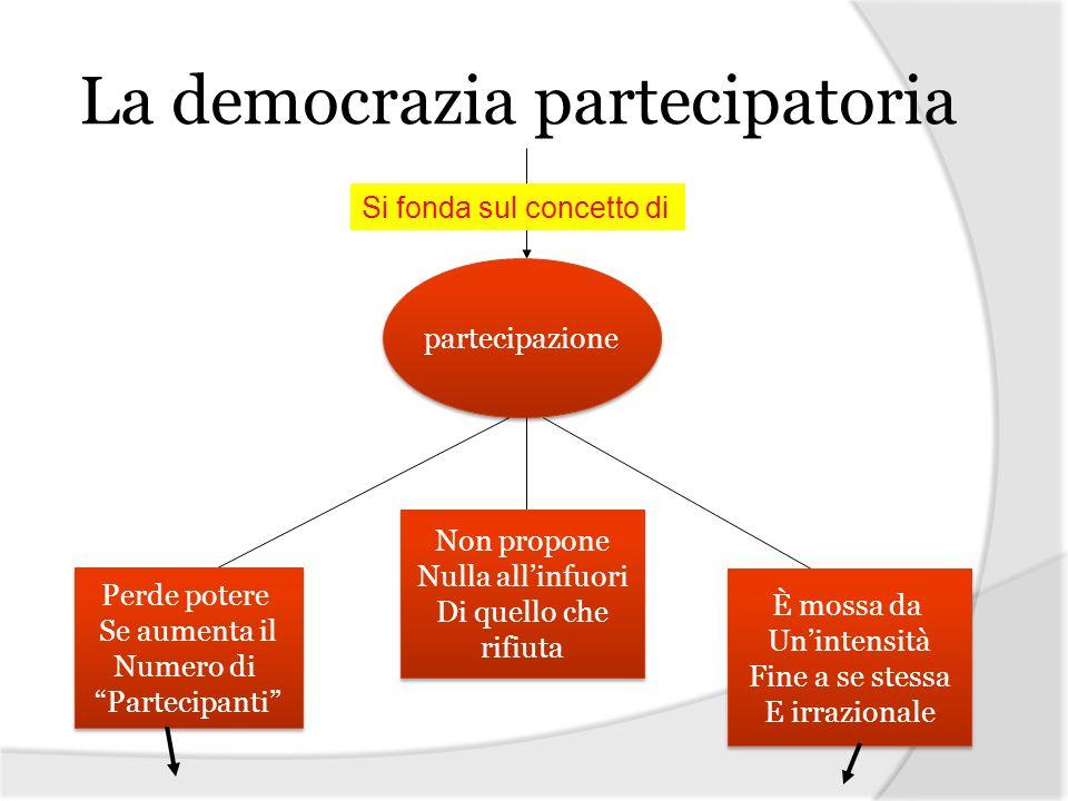 La democrazia partecipatoria Si fonda sul concetto di partecipazione Perde potere Se aumenta il Numero di Partecipanti Perde potere Se aumenta il Nume