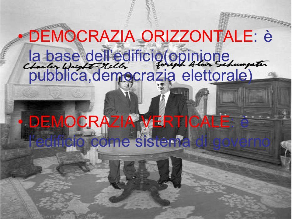 DEMOCRAZIA ORIZZONTALE: è la base delledificio(opinione pubblica,democrazia elettorale) DEMOCRAZIA VERTICALE: è ledificio come sistema di governo