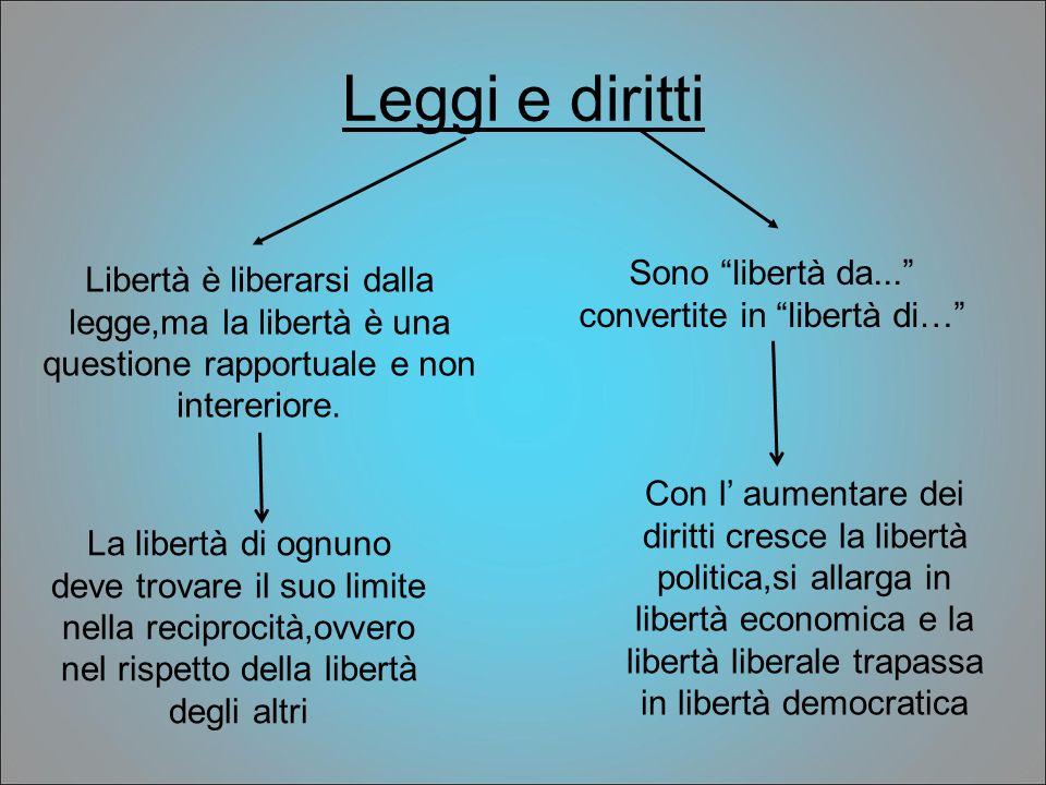 Leggi e diritti Libertà è liberarsi dalla legge,ma la libertà è una questione rapportuale e non intereriore. La libertà di ognuno deve trovare il suo