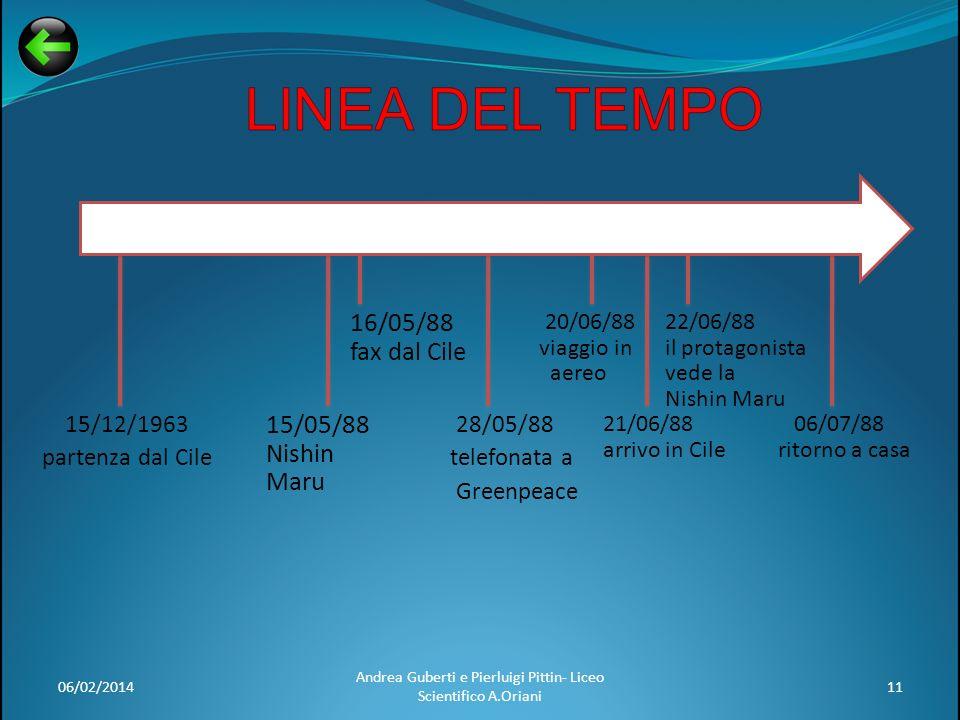 06/02/201411 Andrea Guberti e Pierluigi Pittin- Liceo Scientifico A.Oriani 15/12/1963 partenza dal Cile 28/05/88 telefonata a Greenpeace 15/05/88 Nish