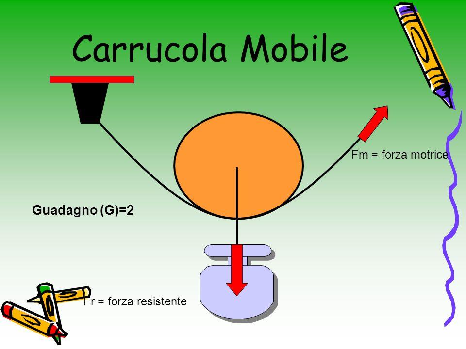 Carrucola Mobile Fr = forza resistente Fm = forza motrice Guadagno (G)=2