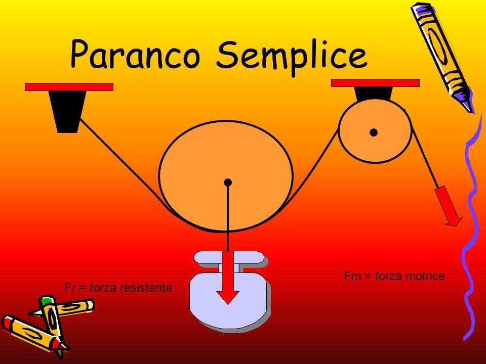 Paranco Semplice Fr = forza resistente Fm = forza motrice