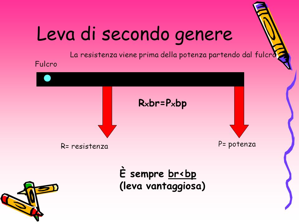 Leva di secondo genere R x br=P x bp R= resistenza P= potenza È sempre br<bp (leva vantaggiosa) Fulcro La resistenza viene prima della potenza partendo dal fulcro