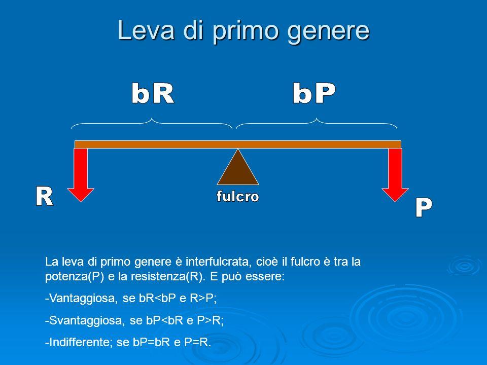 Leva di primo genere La leva di primo genere è interfulcrata, cioè il fulcro è tra la potenza(P) e la resistenza(R). E può essere: -V-Vantaggiosa, se