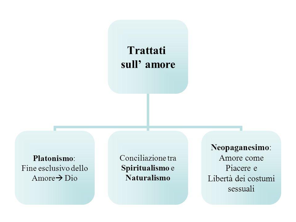 Trattati sull amore Platonismo: Fine esclusivo dello Amore Dio Conciliazione tra Spiritualismo e Naturalismo Neopaganesimo: Amore come Piacere e Libertà dei costumi sessuali