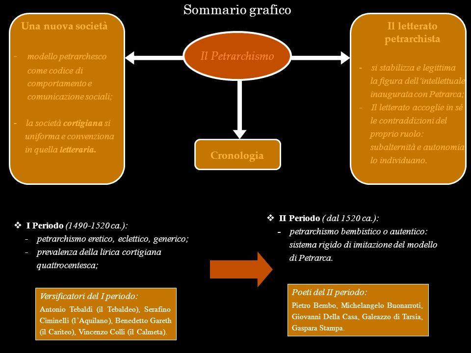 Sommario grafico Il Petrarchismo Versificatori del I periodo: Antonio Tebaldi (il Tebaldeo), Serafino Ciminelli (lAquilano), Benedetto Gareth (il Cari
