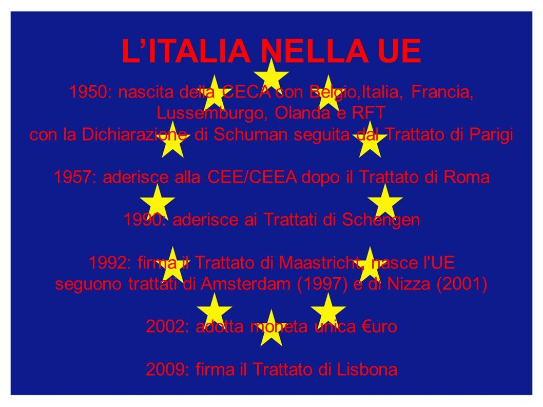 LITALIA NELLA UE 1950: nascita della CECA con Belgio,Italia, Francia, Lussemburgo, Olanda e RFT con la Dichiarazione di Schuman seguita dal Trattato di Parigi 1957: aderisce alla CEE/CEEA dopo il Trattato di Roma 1990: aderisce ai Trattati di Schengen 1992: firma il Trattato di Maastricht, nasce l UE seguono trattati di Amsterdam (1997) e di Nizza (2001) 2002: adotta moneta unica uro 2009: firma il Trattato di Lisbona