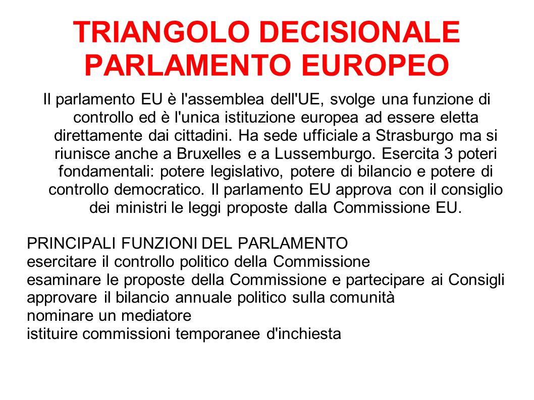 TRIANGOLO DECISIONALE PARLAMENTO EUROPEO Il parlamento EU è l assemblea dell UE, svolge una funzione di controllo ed è l unica istituzione europea ad essere eletta direttamente dai cittadini.