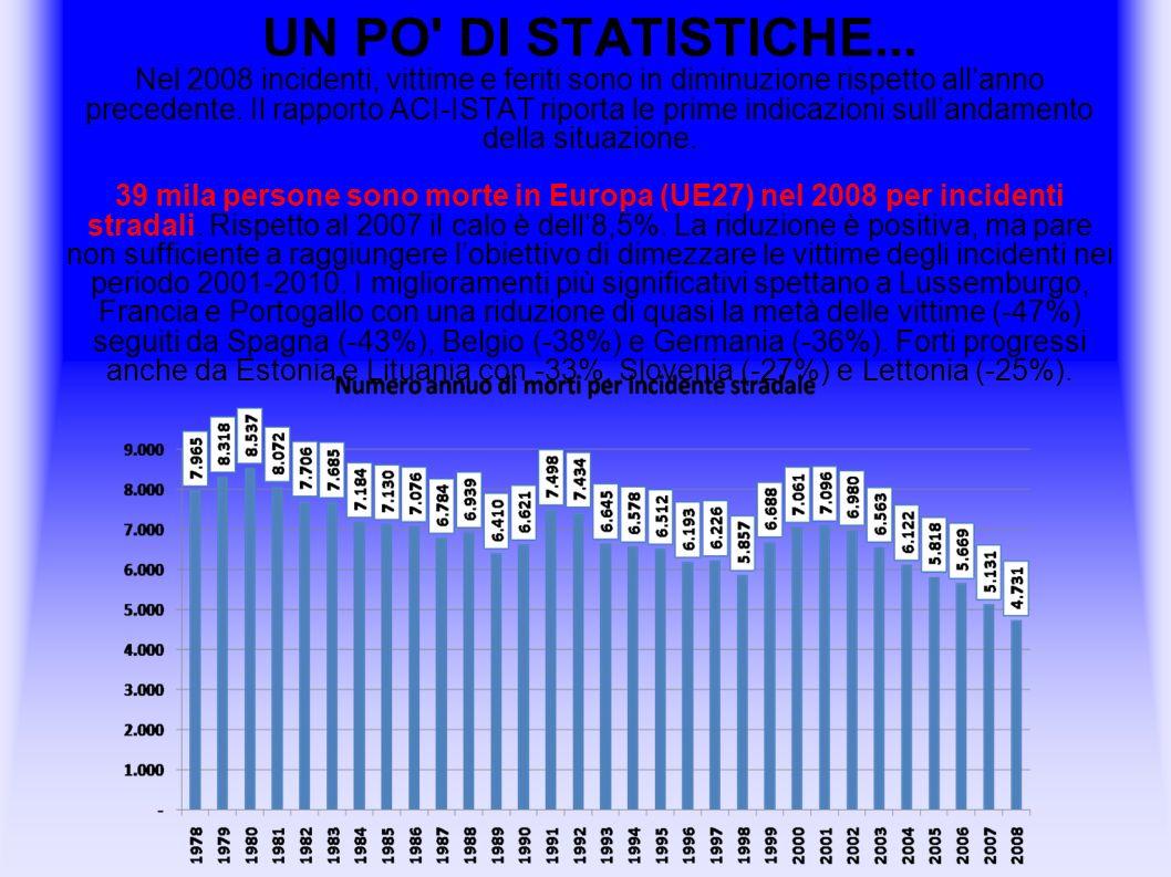 UN PO' DI STATISTICHE... Nel 2008 incidenti, vittime e feriti sono in diminuzione rispetto allanno precedente. Il rapporto ACI-ISTAT riporta le prime
