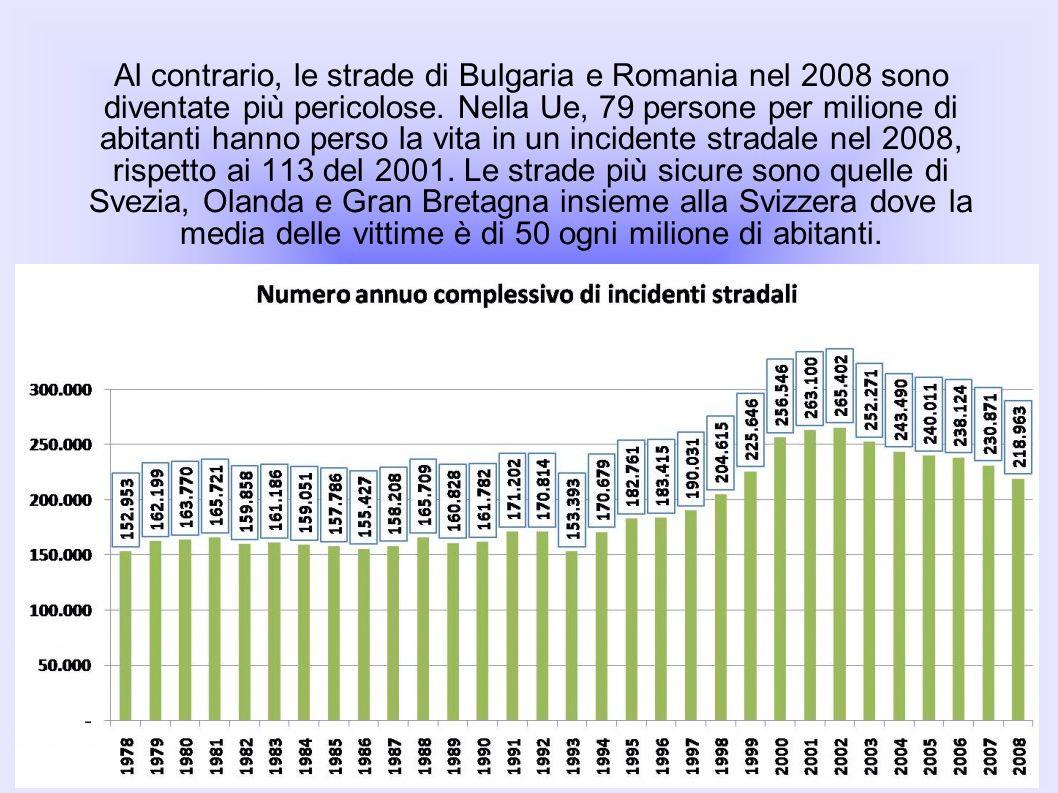 Al contrario, le strade di Bulgaria e Romania nel 2008 sono diventate più pericolose. Nella Ue, 79 persone per milione di abitanti hanno perso la vita
