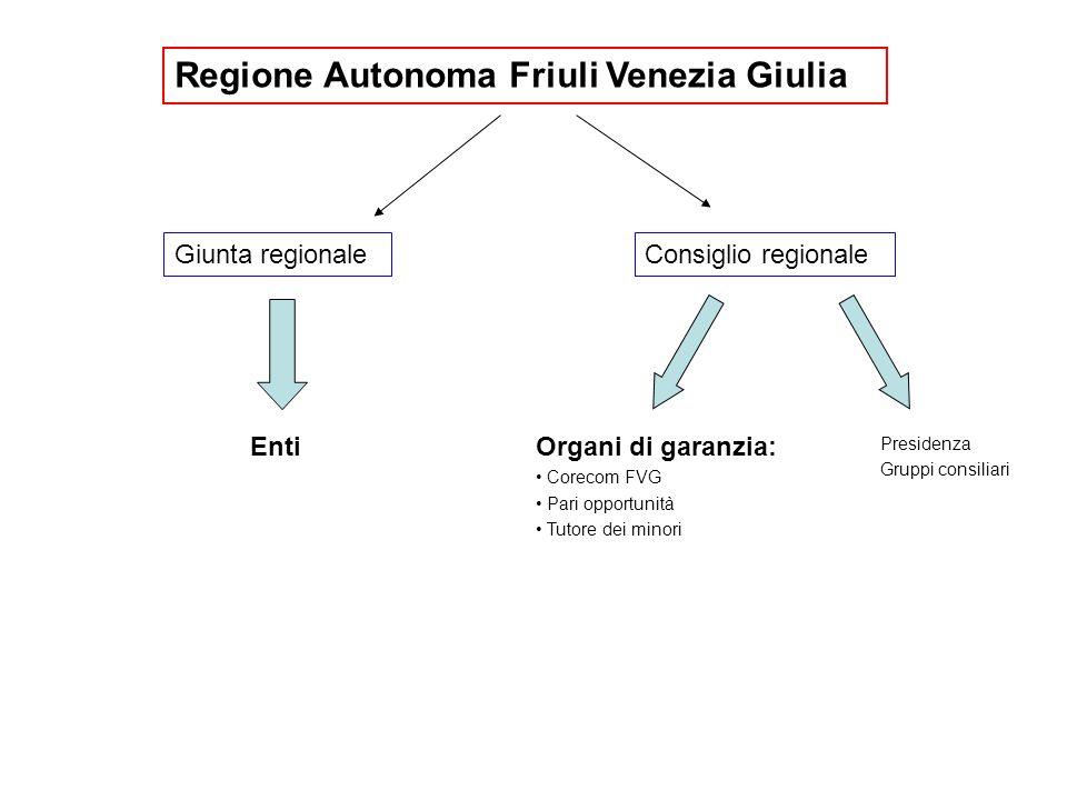 Regione Autonoma Friuli Venezia Giulia Giunta regionaleConsiglio regionale Enti Presidenza Gruppi consiliari Organi di garanzia: Corecom FVG Pari opportunità Tutore dei minori