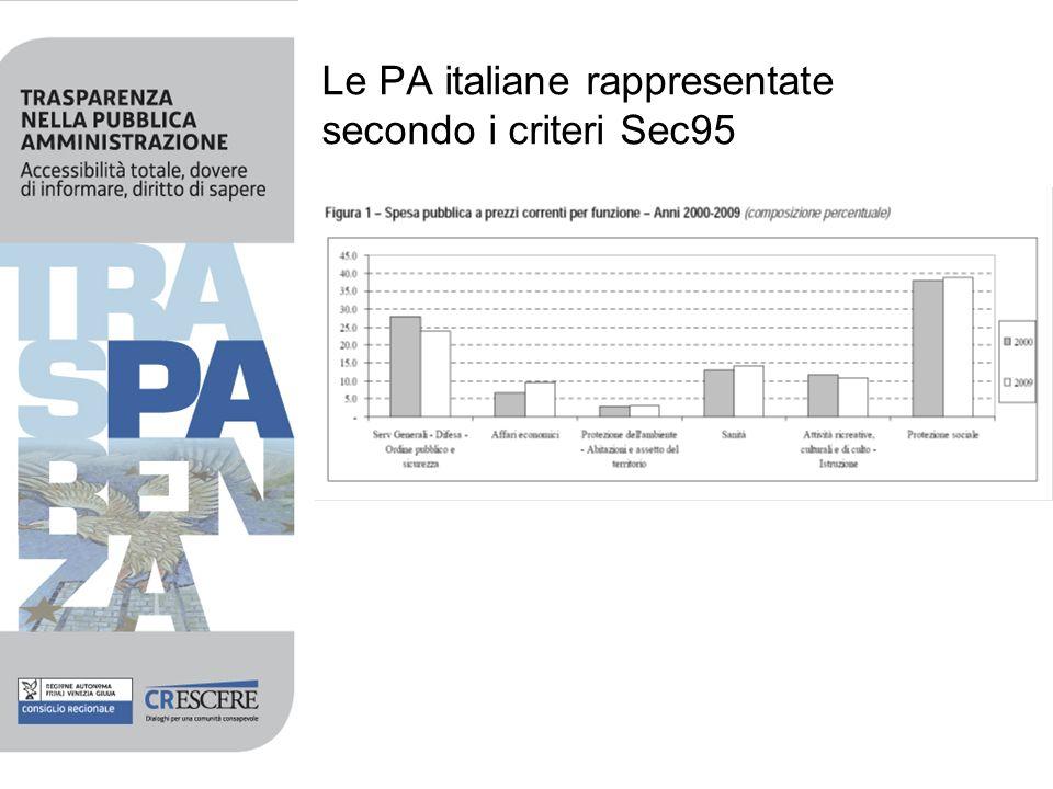 Le PA italiane rappresentate secondo i criteri Sec95