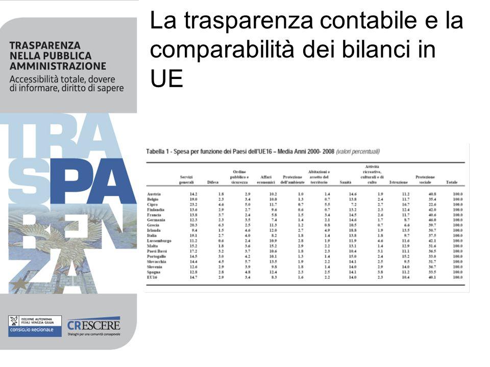 La trasparenza contabile e la comparabilità dei bilanci in UE