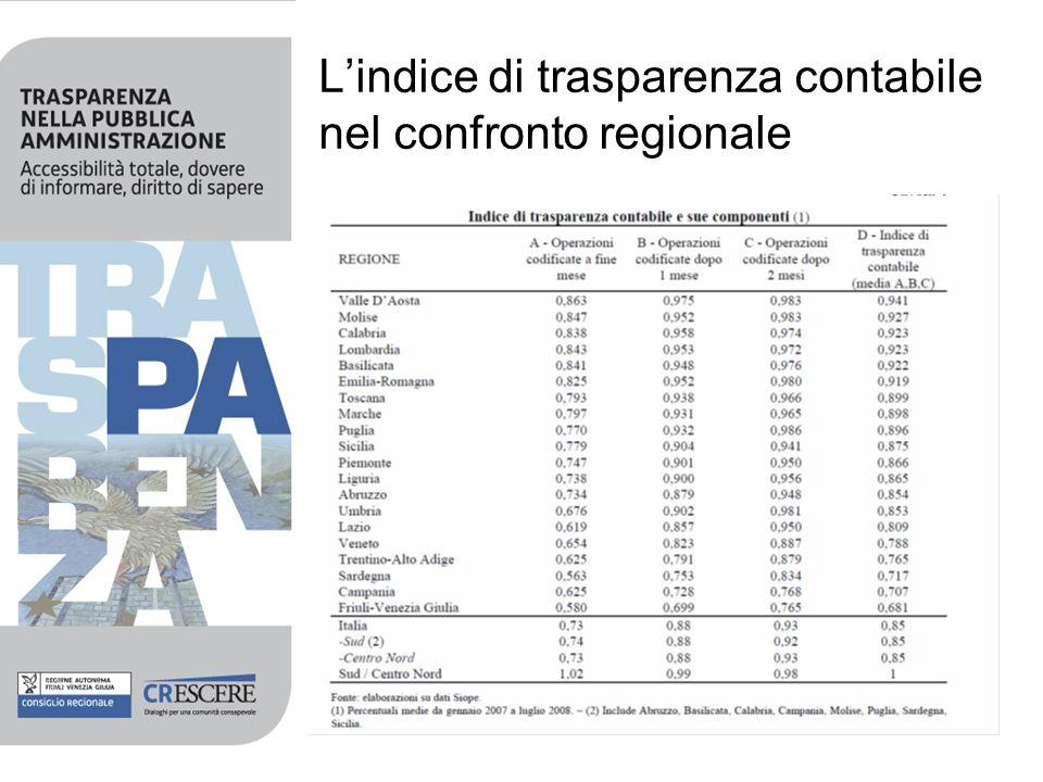 Lindice di trasparenza contabile nel confronto regionale
