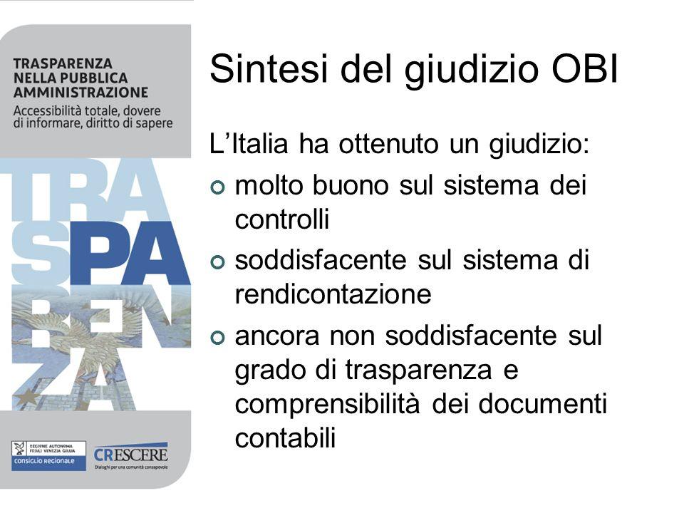 Sintesi del giudizio OBI LItalia ha ottenuto un giudizio: molto buono sul sistema dei controlli soddisfacente sul sistema di rendicontazione ancora no