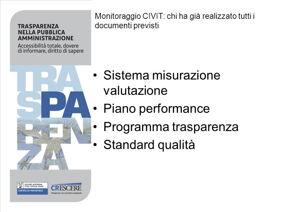 Monitoraggio CIVIT: chi ha già realizzato tutti i documenti previsti Sistema misurazione valutazione Piano performance Programma trasparenza Standard