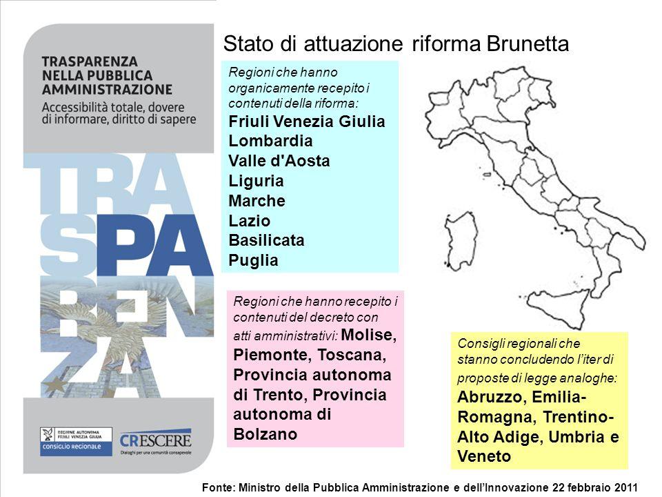 Stato di attuazione riforma Brunetta Fonte: Ministro della Pubblica Amministrazione e dellInnovazione 22 febbraio 2011 Regioni che hanno organicamente
