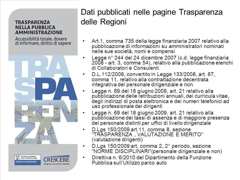 Dati pubblicati nelle pagine Trasparenza delle Regioni Art.1, comma 735 della legge finanziaria 2007 relativo alla pubblicazione di informazioni su am