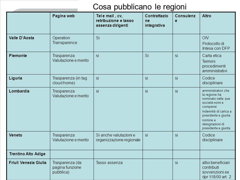 Cosa pubblicano le regioni Pagina webTel e mail, cv, retribuzione e tasso assenza dirigenti Contrattazio ne integrativa Consulenz e Altro Valle DAosta