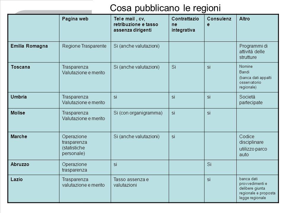 Cosa pubblicano le regioni Pagina webTel e mail, cv, retribuzione e tasso assenza dirigenti Contrattazio ne integrativa Consulenz e Altro Emilia Romag