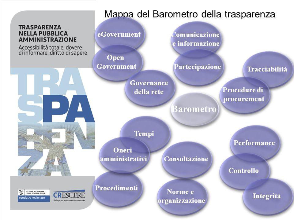 Mappa del Barometro della trasparenza 30 Barometro Comunicazione e informazione Comunicazione e informazione Partecipazione Tracciabilità Procedure di