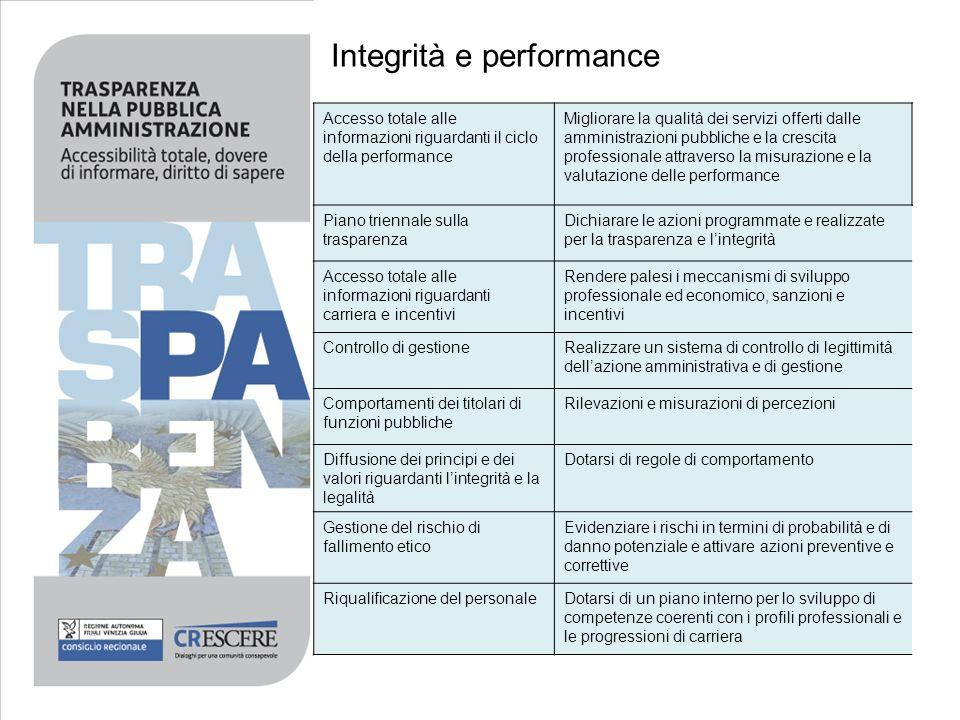Integrità e performance Accesso totale alle informazioni riguardanti il ciclo della performance Migliorare la qualità dei servizi offerti dalle ammini
