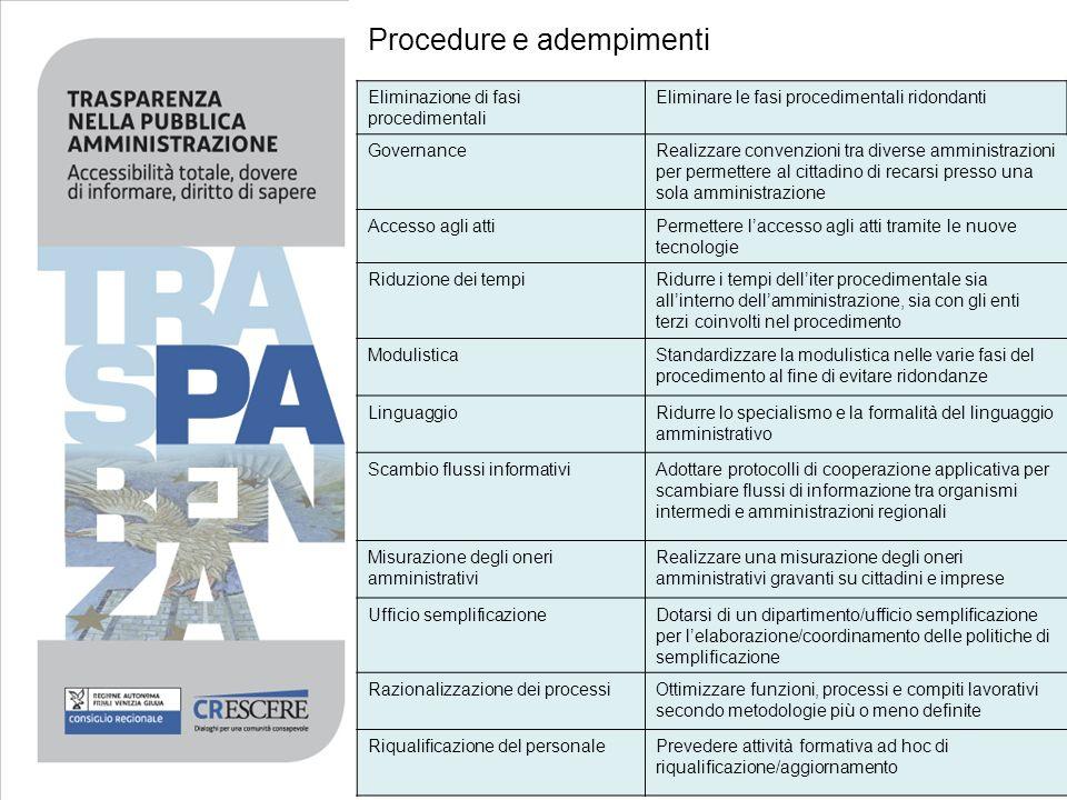 Procedure e adempimenti Eliminazione di fasi procedimentali Eliminare le fasi procedimentali ridondanti GovernanceRealizzare convenzioni tra diverse a