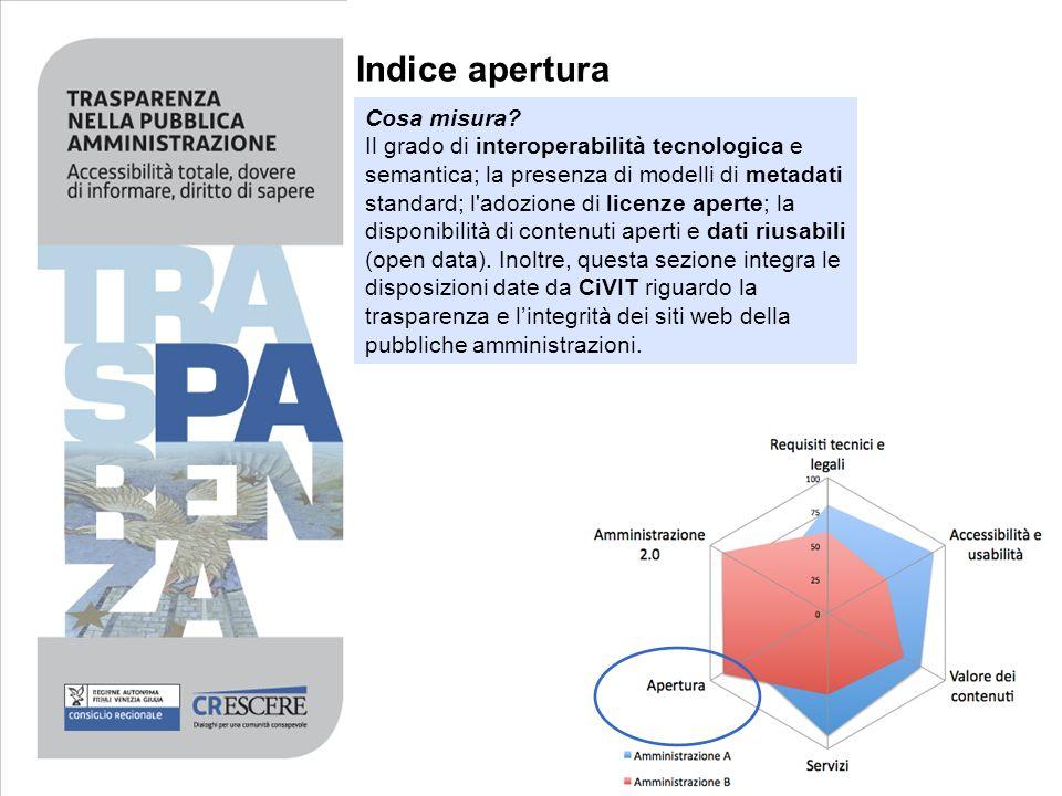 Indice apertura Cosa misura? Il grado di interoperabilità tecnologica e semantica; la presenza di modelli di metadati standard; l'adozione di licenze