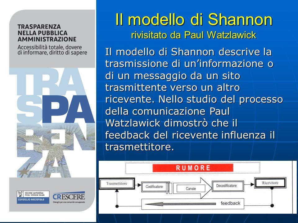 Il modello di Shannon rivisitato da Paul Watzlawick Il modello di Shannon descrive la trasmissione di uninformazione o di un messaggio da un sito trasmittente verso un altro ricevente.