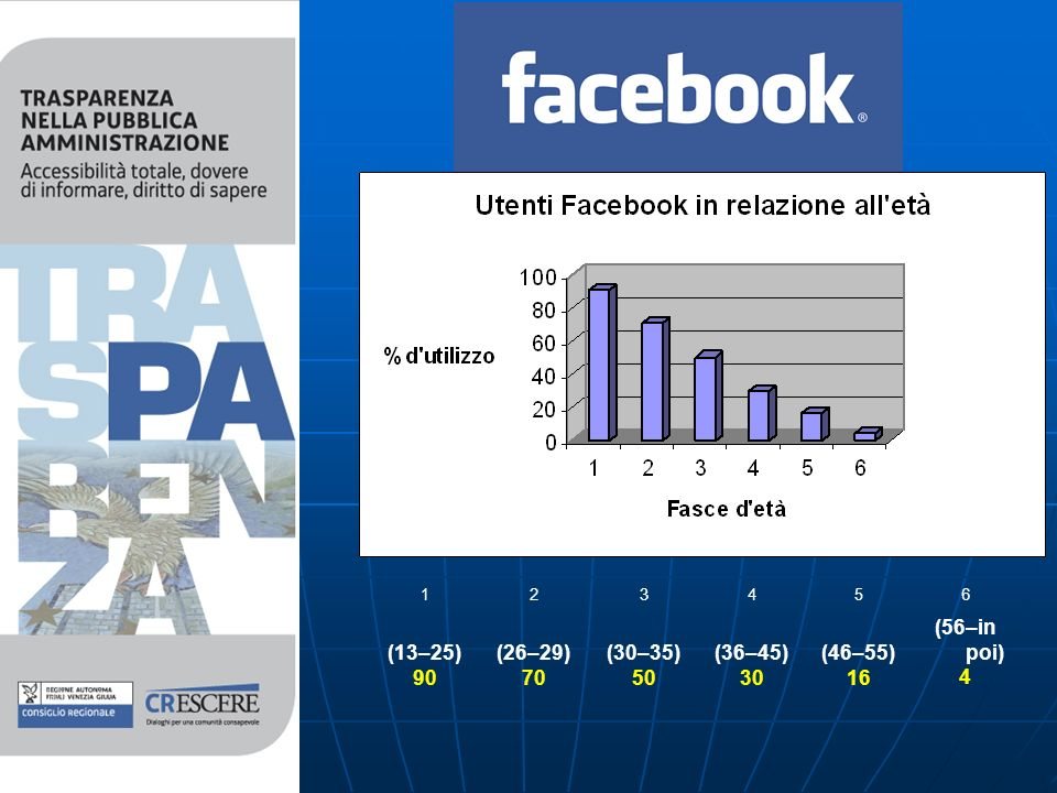 Facebook 123456 (13–25) 90 (26–29) 70 (30–35) 50 (36–45) 30 (46–55) 16 (56–in poi) 4
