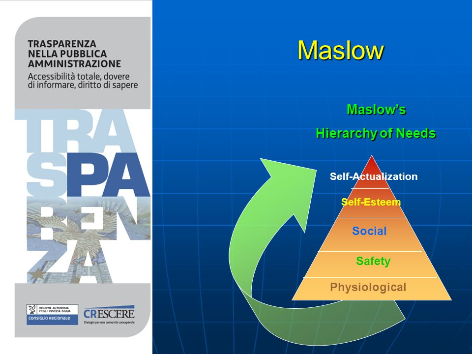 Maslow Maslow Physiological Safety Social Self-Esteem Self-Actualization Maslows Hierarchy of Needs