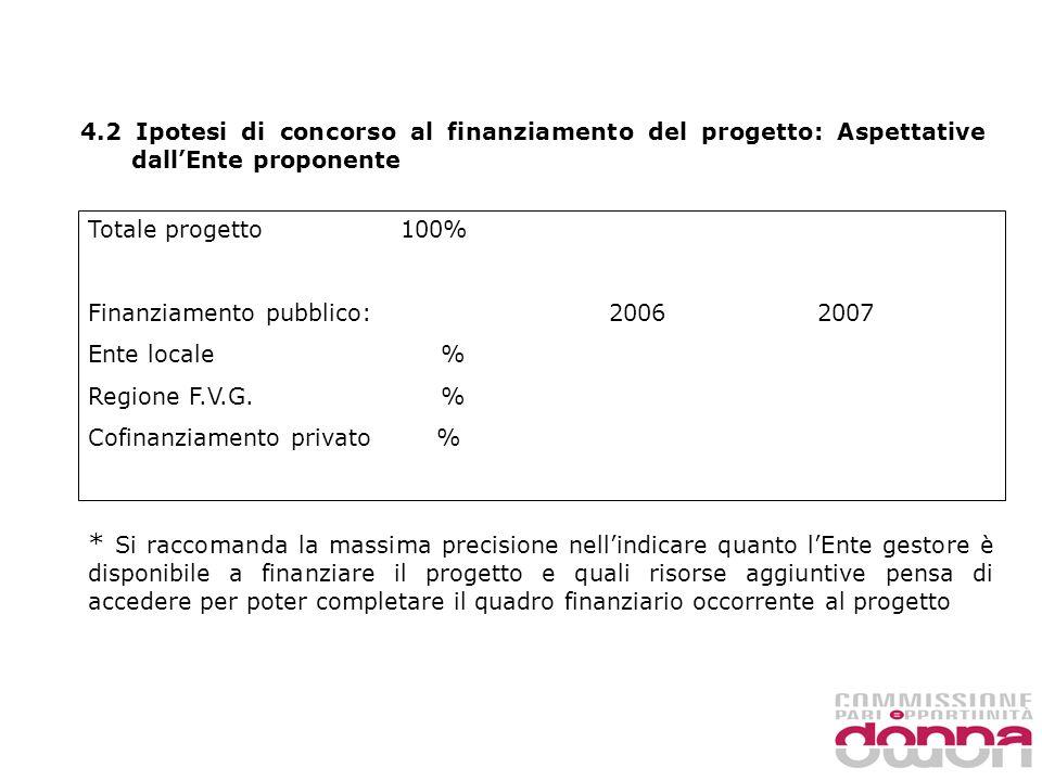 4.2 Ipotesi di concorso al finanziamento del progetto: Aspettative dallEnte proponente Totale progetto 100% Finanziamento pubblico:20062007 Ente locale % Regione F.V.G.