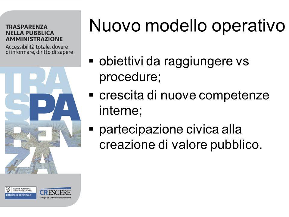 Nuovo modello operativo obiettivi da raggiungere vs procedure; crescita di nuove competenze interne; partecipazione civica alla creazione di valore pubblico.