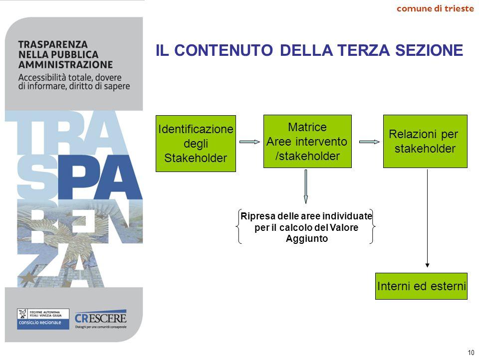10 comune di trieste IL CONTENUTO DELLA TERZA SEZIONE. Identificazione degli Stakeholder Matrice Aree intervento /stakeholder Ripresa delle aree indiv