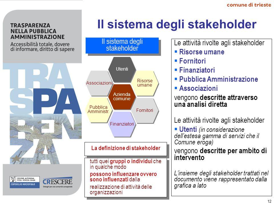12 comune di trieste Il sistema degli stakeholder Le attività rivolte agli stakeholder Risorse umane Fornitori Finanziatori Pubblica Amministrazione A