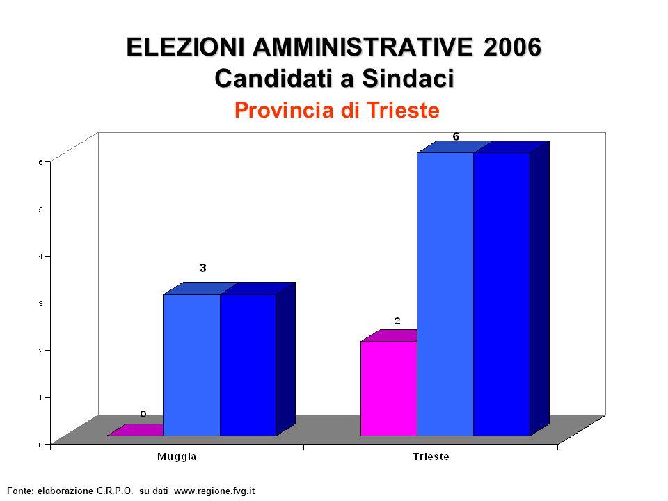 ELEZIONI AMMINISTRATIVE 2006 Candidati a Sindaci Fonte: elaborazione C.R.P.O.