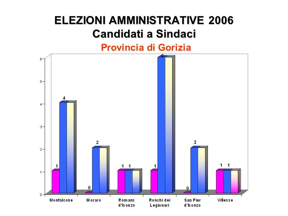 ELEZIONI AMMINISTRATIVE 2006 Candidati a Sindaci Provincia di Gorizia