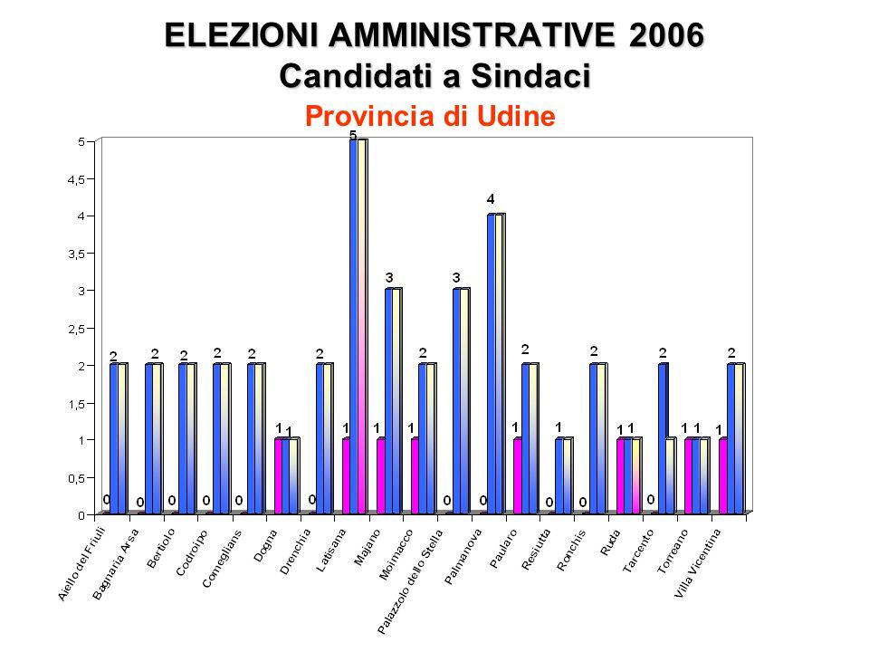 ELEZIONI AMMINISTRATIVE 2006 Candidati a Sindaci Provincia di Udine
